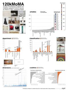 - A data visualization study of The Museum of Modern Art collection dataset of 123,919 records