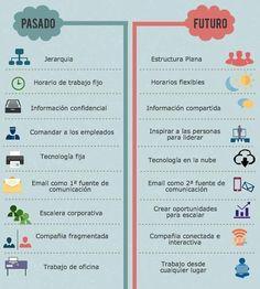 ¡Pasado vs Futuro! Bastantes cambios, ¿no crees?