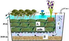 Petiot schéma pour bien visualiser le principe de lagunage./ Side view of filter.