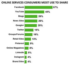 Consumers Share online services