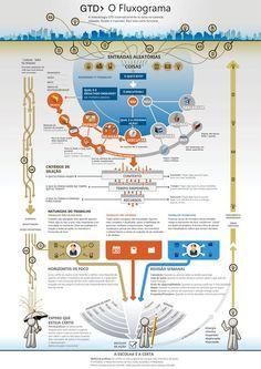 Fluxograma de como aplicar o GTD: você usa a metodologia? #GTD #produtividade
