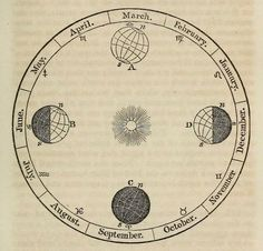 Earth's year. A compendium of astronomy. 1855.