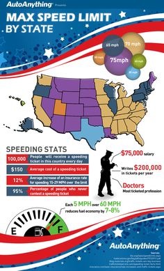 Speed limit by state, speeding ticket stats and fuel economy tips. An infographic by AutoAnything: http://www.ridepros.com/infographics/speed-limit-by-us-state