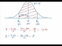 Normal Distribution & Z-scores