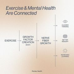 Exercise And Mental Health, Mental Health Therapy, Mental Health Care, Mental And Emotional Health, Mental Health Quotes, Mental Health Awareness, Positive Self Talk, Self Care Activities, Self Improvement Tips