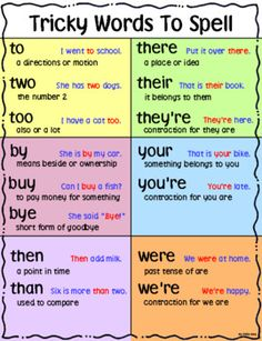 Six Tricky Words To Spell Chart ~ Homophones like to two too OR by buy bye English Phonics, Teaching English Grammar, English Writing Skills, Grammar Lessons, English Language Learning, English Vocabulary Words, Learn English Words, English Lessons, French Lessons