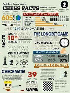 Chess -Erik's other passion. Some facts. Chess Basics, Chess Tricks, Chess Quotes, Chess Strategies, Strategy Games, How To Play Chess, Play Therapy Techniques, Speech Therapy Activities, Articulation Activities