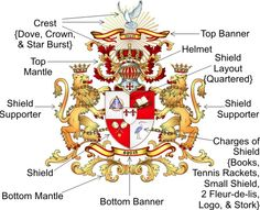 Here is the general guild lines for creating family crests. the use of golds and red will create a rich, powerful and eager family crest Family Crest Symbols, Family Crest Tattoo, Family Symbol, Medieval, Family Logo, Templer, Family Genealogy, Crests, Opus