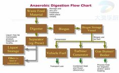 Anaerobic digestion is a multistep biological and chemical process that is beneficial in not only waste management but also energy creation. Anaerobic Digestion, Process Flow Diagram, Liquor Storage, Chart, Study, Image, Studio, Studying, Research