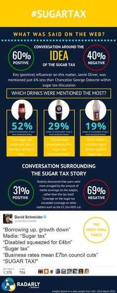 sugar tax: social media monitoring