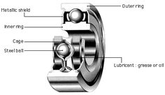 Ball bearing section view Machine Design, Grease, Bear, Bears, Greece