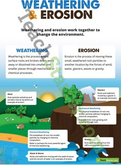 Worksheet Weathering And Erosion Worksheets 1000 images about weathering erosion on pinterest download educational posters classroom games and activities worksheets more poster