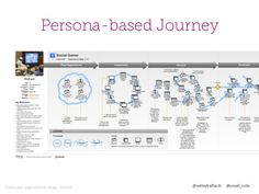 3 Ways To Use Customer Journey Mapping, Portland Ad Federation, Janua… - 638x479 - jpeg