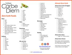 120 Zero Carb Foods for Atkins Induction and Ketosis, food log, tips, printable list.