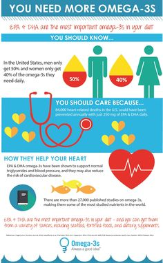 #Infographic Why Seafood Omega-3s Are Good For Your Heart! | @GOEDOmega3