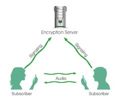 Secure your calling connections with latest encryption technique and protocols like SIP (Session Initiation Protocol)