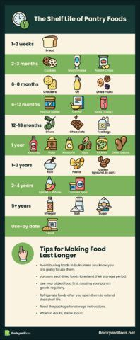 Ever wondered how long food keeps in the pantry? We created a handy reference sheet for you. This infographic shows the most common pantry foods and how long they last opened or unopened. Be sure to always stock up on those items and rotate out your backups before they expire. #backyardboss #pantryfood #shelflife #foodexpirydate #emergencyfood #emergencysupply Emergency Supplies, Emergency Food, Garden Vegetable Recipes, Dating Meaning, Refrigerator Pickles, Keep On, Pantry Storage, Shelf Life, Food To Make