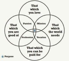 """Ikigai - Japanese concept that translates to """"a reason to get up in the morning."""""""