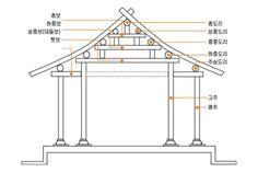 우리 전통가옥의 목조가구식(木造架構式) 구조 : 네이버 블로그 Japanese Tea House, Joinery Details, Wood Joints, Dojo, China, Chinese Art, Traditional House, Construction, Architecture
