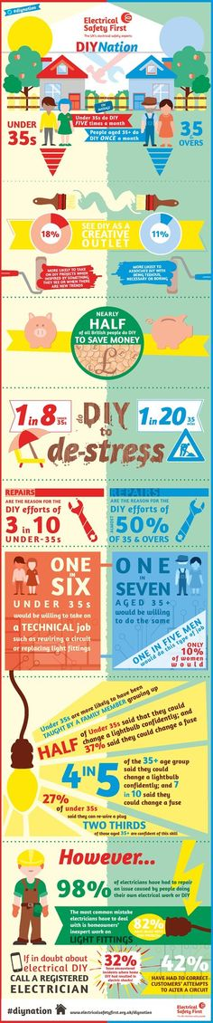 Graphic via Infographic: DIY Nation, Electrical Safety First.
