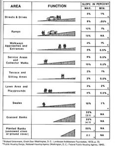 slope standards landscape architecture - Google Search
