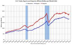 Trade Deficit at $44.5 Billion in June