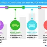 Top 5 Vendors in the Global Automotive Starter Motor Market from 2017-2021: Technavio