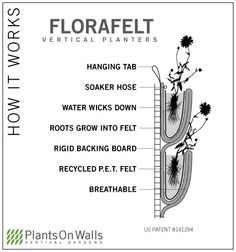 How It Works: Vertical garden living wall installation by PlantsOnWalls.com