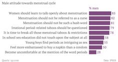 The full extent of what urban India believes about menstruation is extraordinary