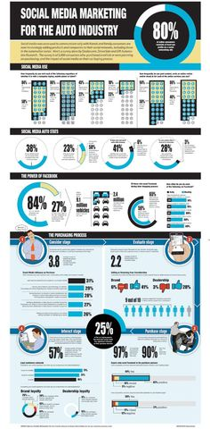 Automotive Industry - Social Media Marketing for the Auto Industry    http://www.grow-your-revenue.com/inforgraphics/automotive-industry/