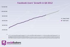 Prognozowany rozwój Facebooka według Socialbakers. Facebook User's Growth in Q4 2012 by Socialbakers.