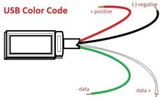 USB wiring inside a USB is just simple. The common wires are always red, black, white and green. This hub explains more about the color coding of an ordinary USB cable. Electronics Basics, Electronics Projects, Electronics Components, Usb Hub, Usb Microscope, Usb Packaging, Usb Stick, Usb Charging Station, Computer Hardware