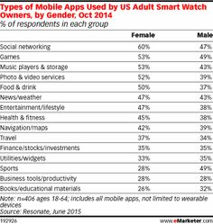 Types of Mobile Apps Used by US Adult Smart Watch Owners, by Gender, Oct 2014 (% of respondents in each group)