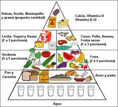piramide alimenticia dibujos para colorear | Dibujo para colorear piramide alimenticia - Imagui