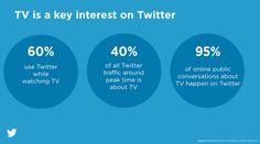 Twitter e TV