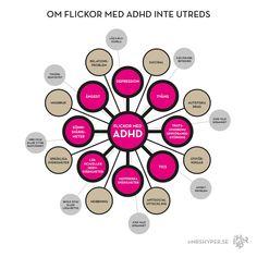 Flickor med ADHD - Inte alltid bara ADHD | Ångest, depression, sömnproblem, ticks, tvång, läs- och skrivsvårigheter, trots, motorik Adhd And Autism, Knowledge Is Power, Aspergers, Dyslexia, Health And Beauty Tips, Mbti, Kids And Parenting, Depression, Random