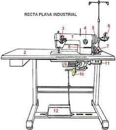 PARTES PRINCIPALES DE UNA MÁQUINA DE COSER RECTA PLANA INDUSTRIAL Pouch Tutorial, Juki, Sewing Techniques, Sewing Hacks, Desk, Crafty, Furniture, Sewing Machines, Carrera