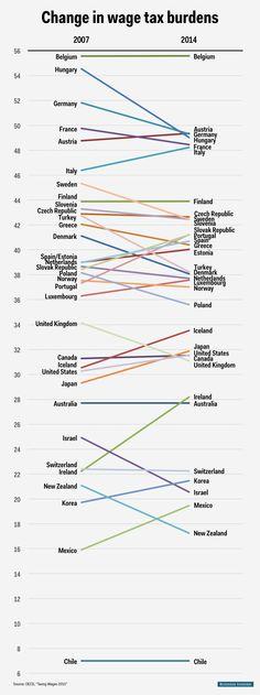 Evolución del tipo máximo de IRPF por países. Evolución 2007-2014