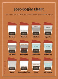 espresso, mocha, latte, machito hangisini severseniz...: evde her türlü kahve yapmanın ölçü çetveli.. http://jaleninalemi.blogspot.com/2013/09/evde-her-turlu-kahve-yapmann-olcu.html
