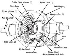 Differential Gear & It's Working - Engineering Insider Land Rover 88, Pinion Gear, Be Right Back, Tractors, Gears, Electric Cars, Automobile, Motorcycles, Train