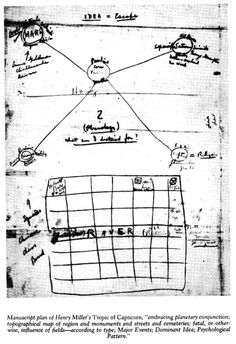 Famous Authors' Handwritten Outlines for Great Works of Literature Henry Miller's manuscript plan for Tropic of Capricorn.