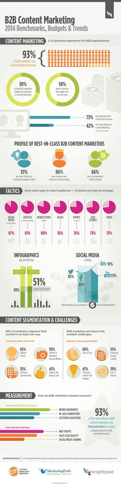 The State of #B2B Content Marketing