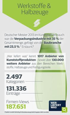 wlw-Wissen zur Branche Werkstoffe & Halbzeuge: Im Kunstoffverbrauch lag die Verpackungsindustrie in Deutschland im Jahr 2013 ganz weit vorne - dicht gefolgt von der Baubranche. Diese und weitere Infos zur Branche finden Sie unter wlw.de!