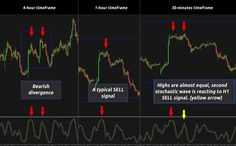 Forex Trading Strategies: Multiple Stochastics