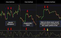 Forex Trading Strategies: Multiple Stochastics