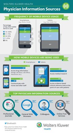 Top Physician Information Sources by Mobile Device Infographic