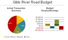Gibb River Road Expenses and Budget Western Australia, Trip Planning, Budgeting, Road Trip, Tours, River, How To Plan, Road Trips, Budget Organization