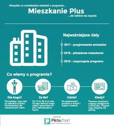Mieszkanie Plus jakie miasta, dla kogo, wniosek tylko na naszym blogu https://plus.google.com/102462227899136404468