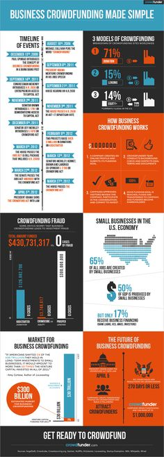 Crowdfunding is Legal [INFOGRAPHIC] via @BostonInno