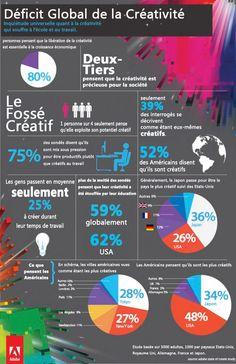 La créativité en danger ! Une infographie qui fait le point sur la question.